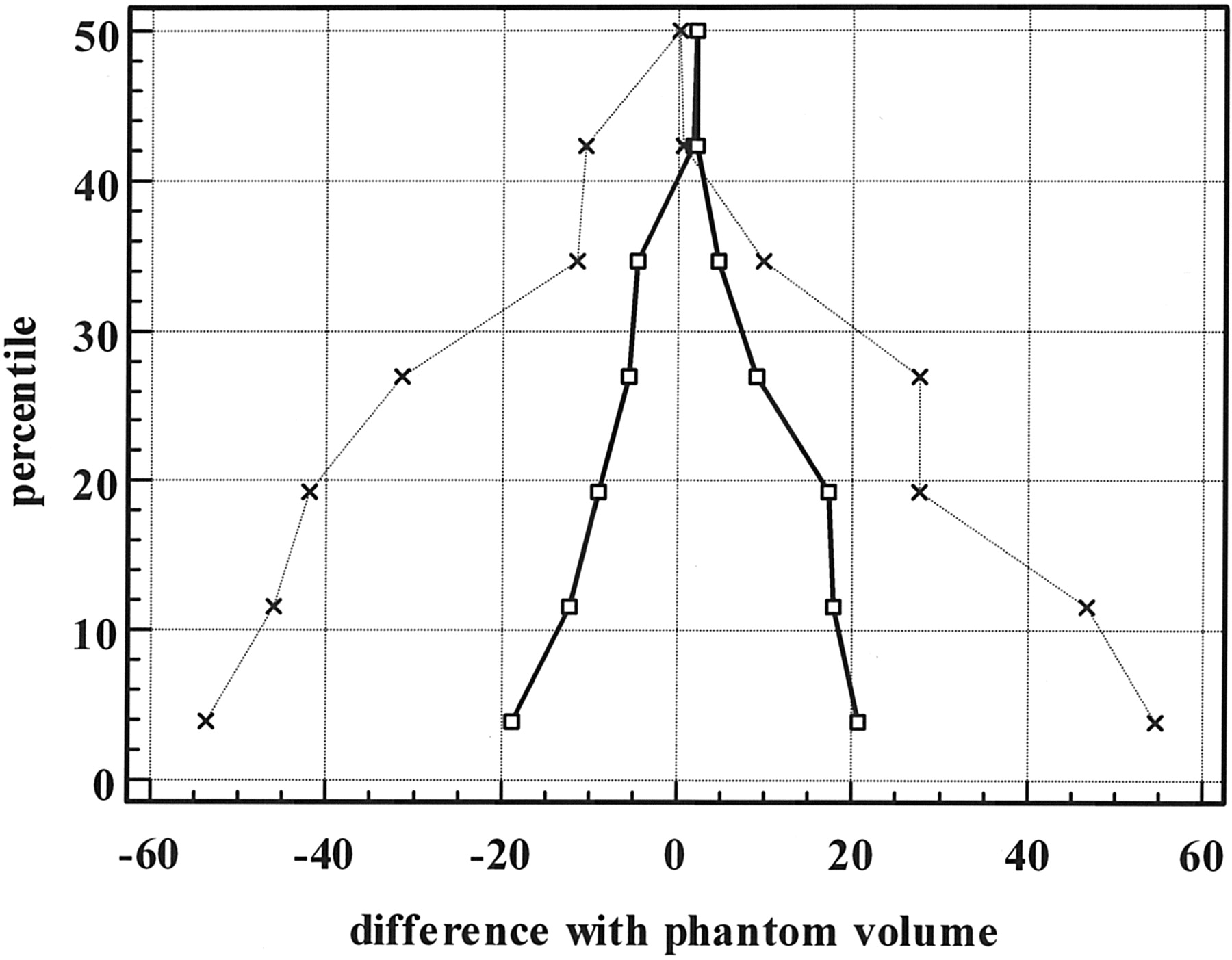 volume measurements Laboratory exercise: the precision of volume measurements the accurate measurement of the volume of liquids tends to be difficult and.