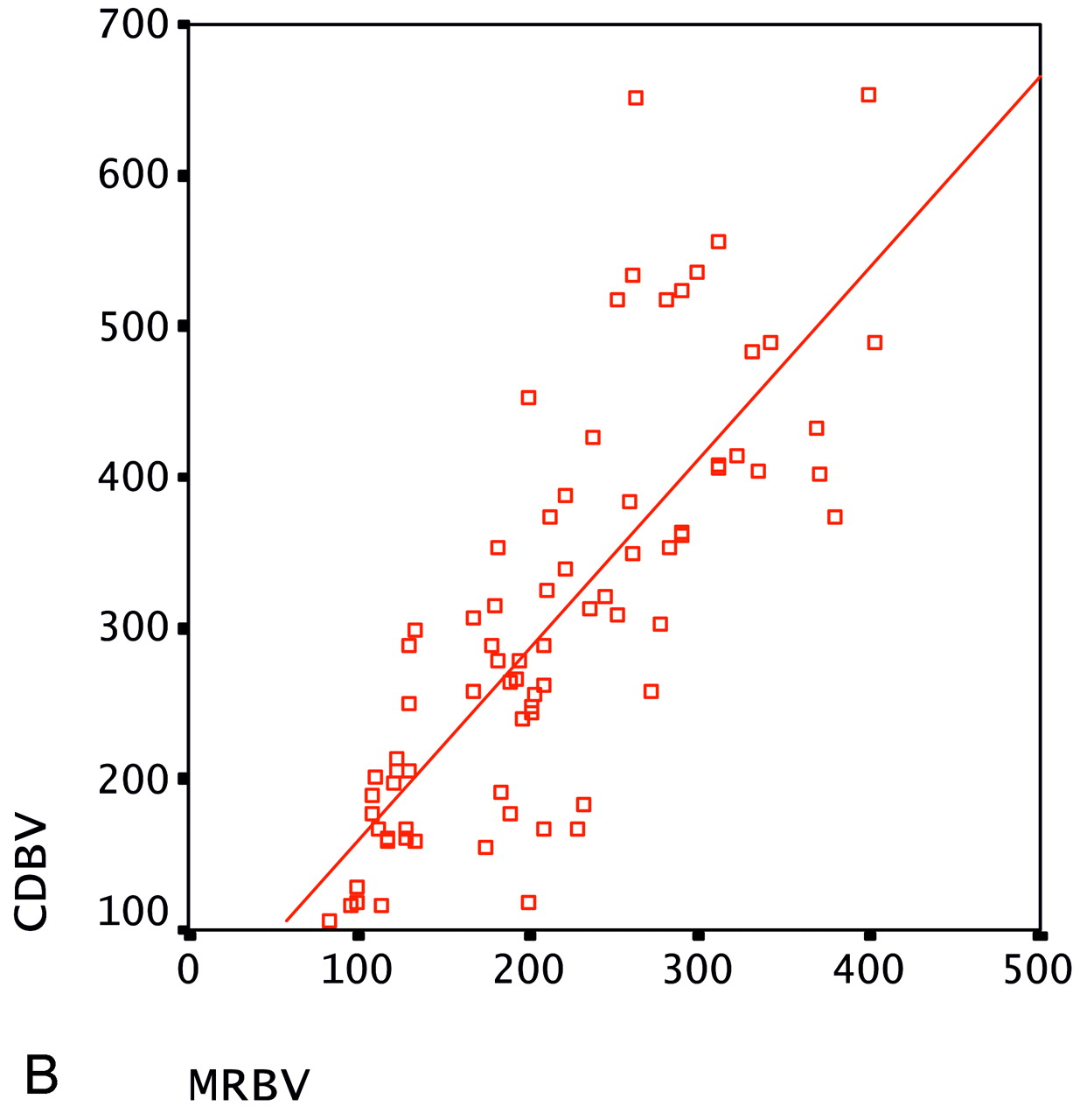Blood-Flow Volume Quantification in Internal Carotid and