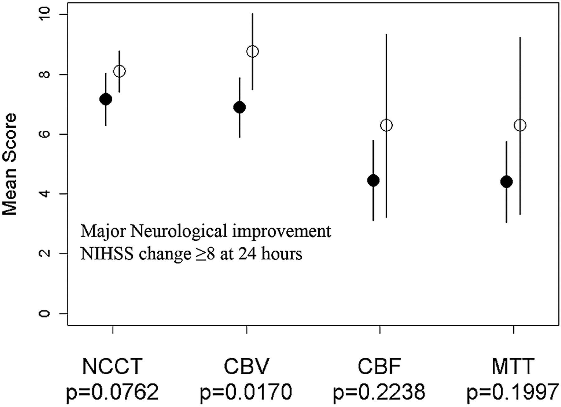 Alberta Stroke Program Early Ct Scoring Of Ct Perfusion In Early