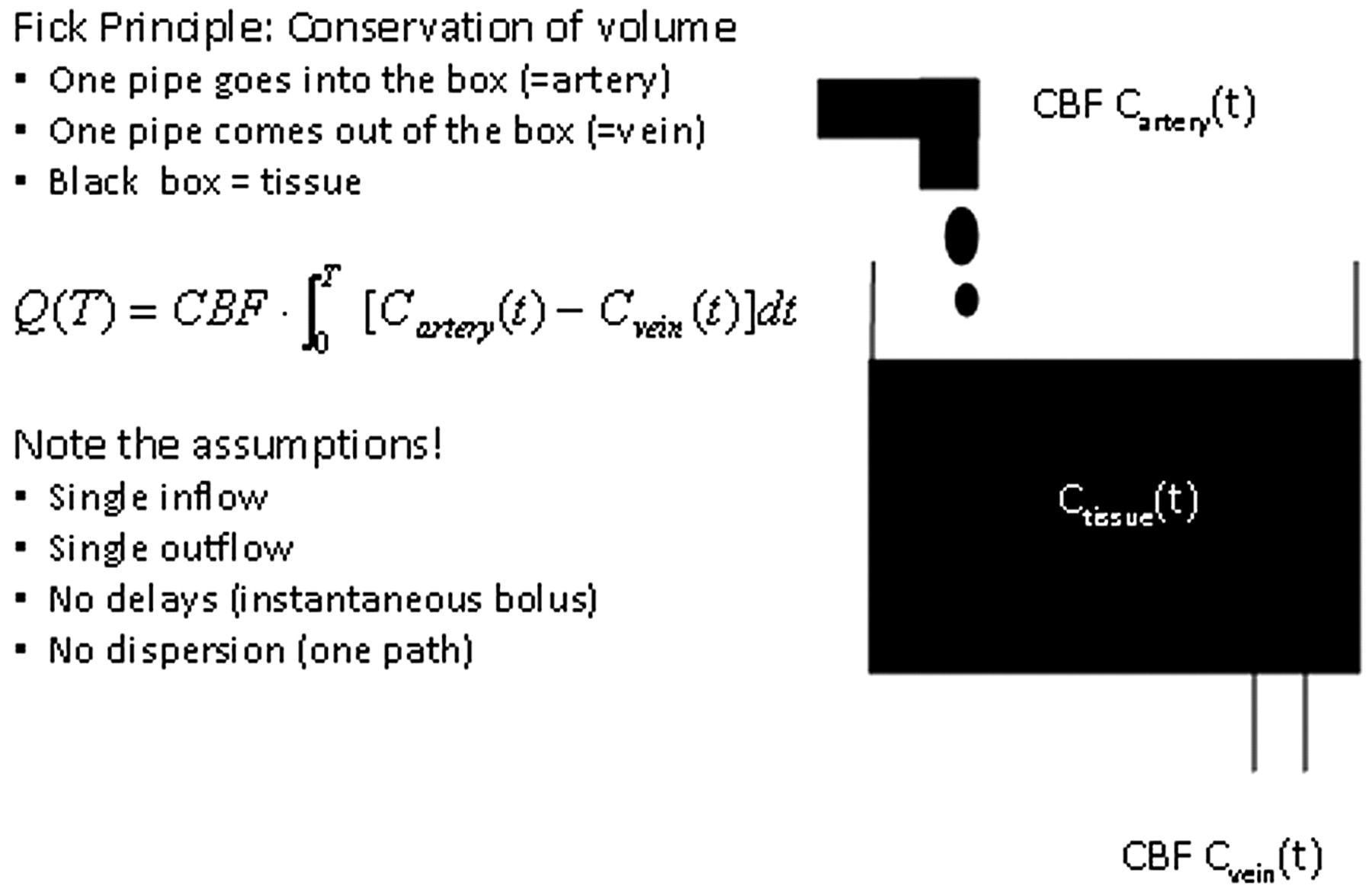 Theoretic Basis and Technical Implementations of CT