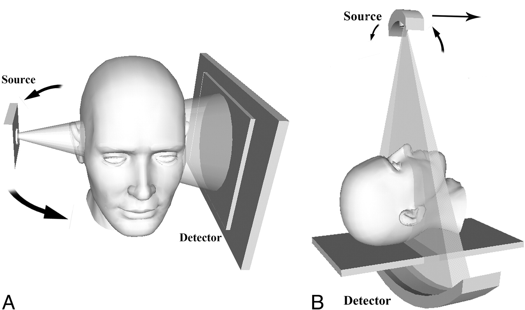 Conebeam Ct Of The Head And Neck Part 1 Physical