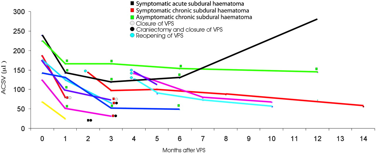 changes in aqueductal csf stroke volume in shunted patients with idiopathic  normal-pressure hydrocephalus | american journal of neuroradiology