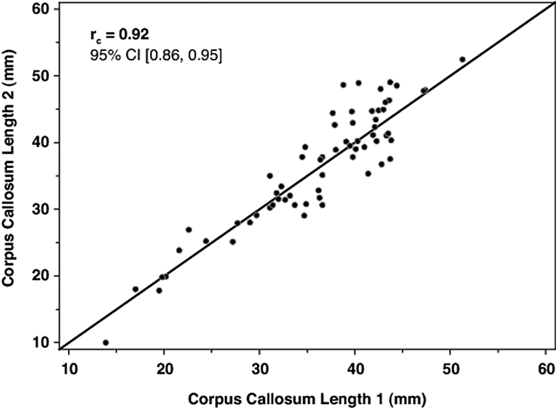 Corpus Callosum Length by Gestational Age as Evaluated by Fetal MR ...