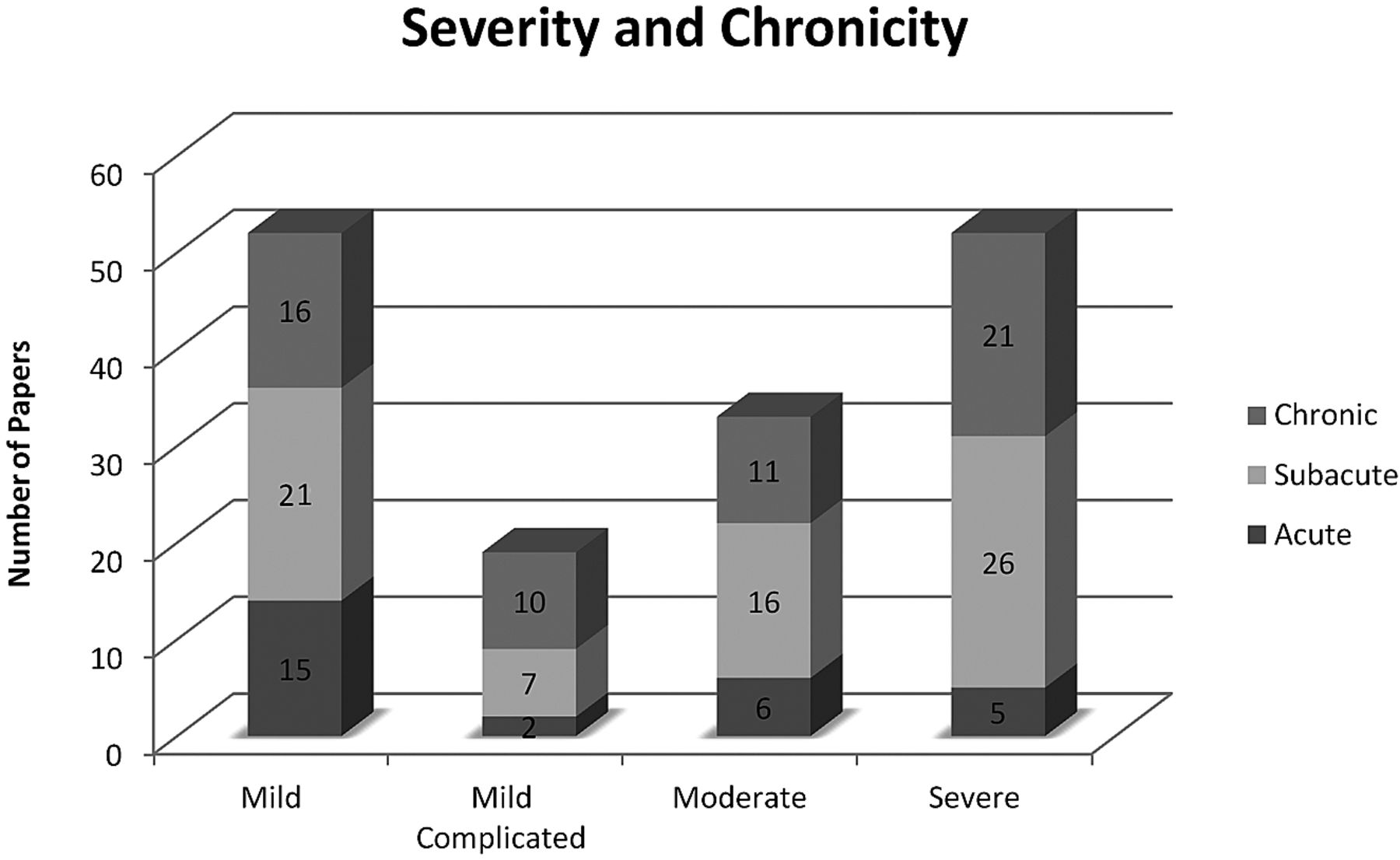 chronicity paper Stress level detection via osn usage pattern and chronicity analysis: in this paper  the main goal of the paper is to study the chronicity of the stress.