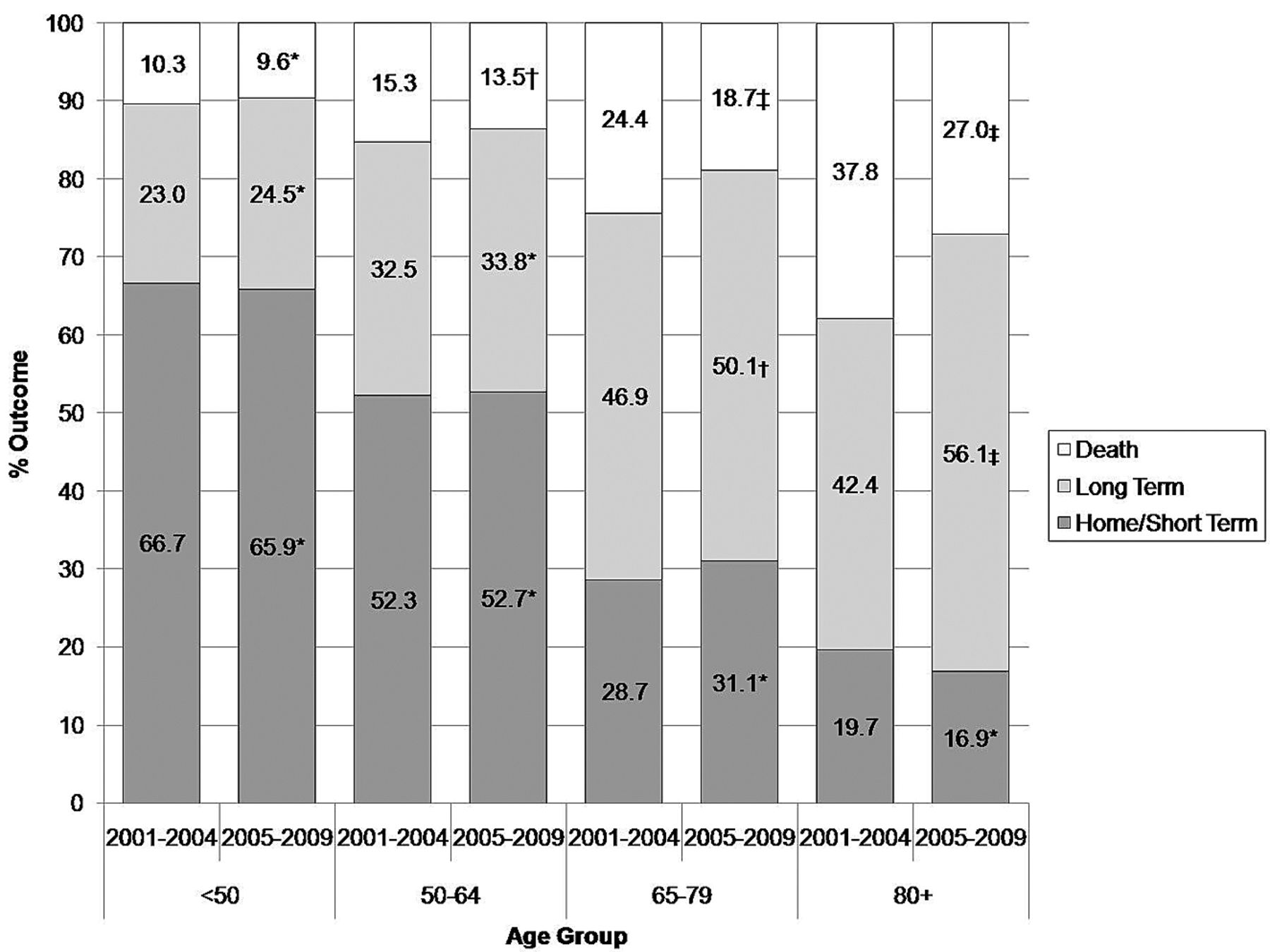Age-Related Trends in the Treatment and Outcomes of Ruptured