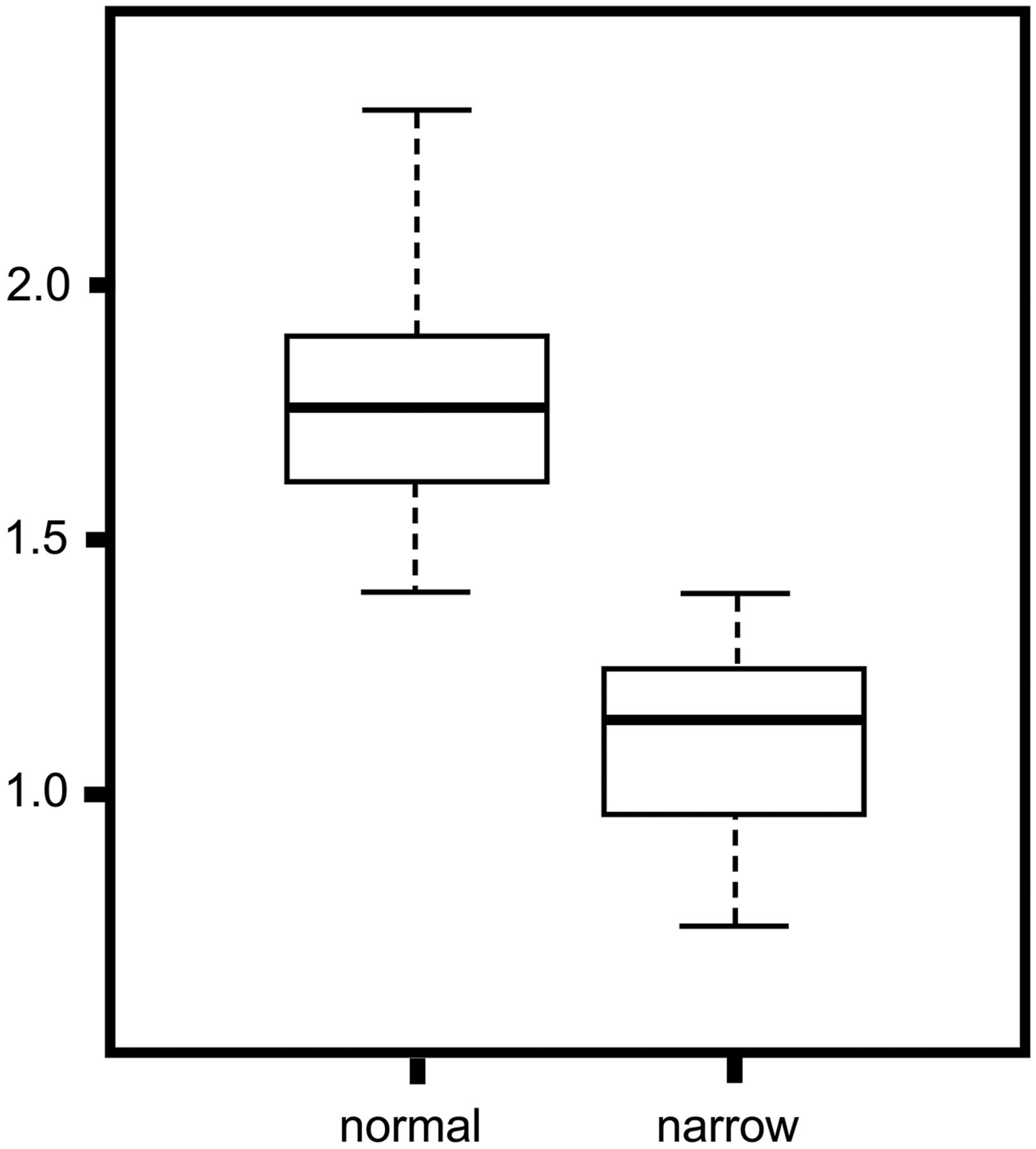 Oval Window Niche Height: Quantitative Evaluation With CT