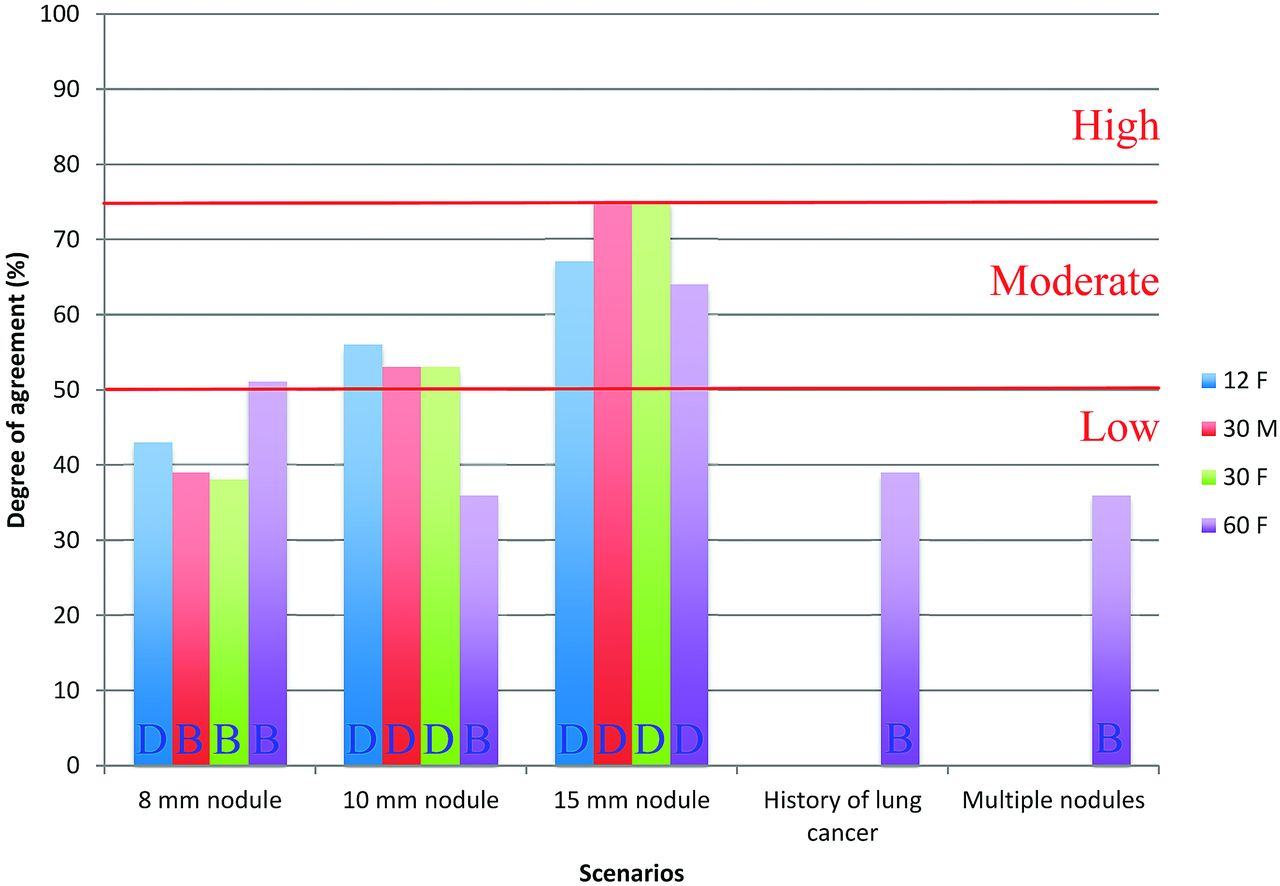 High Variability In Radiologists Reporting Practices For