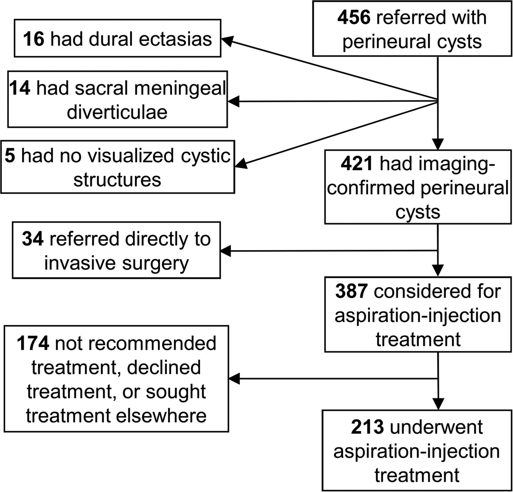 Treatment of 213 Patients with Symptomatic Tarlov Cysts by