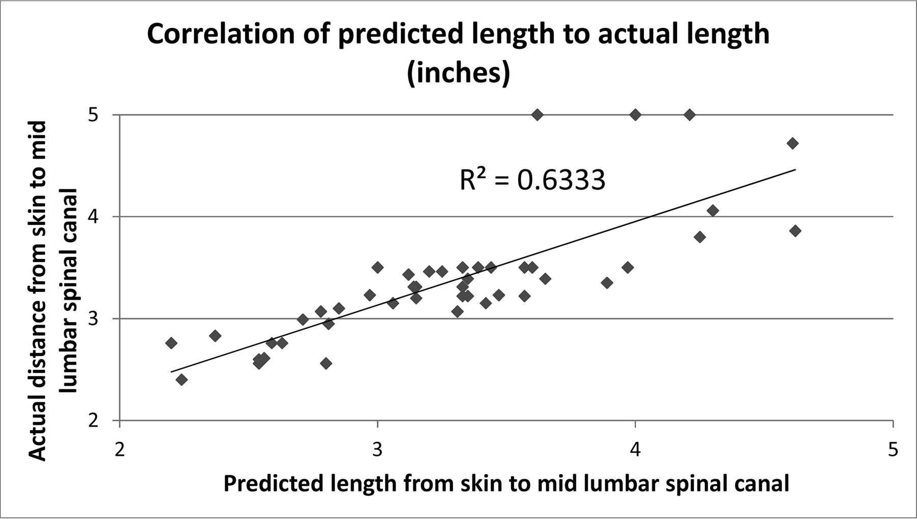 Using Body Mass Index to Predict Needle Length in Fluoroscopy-Guided ...