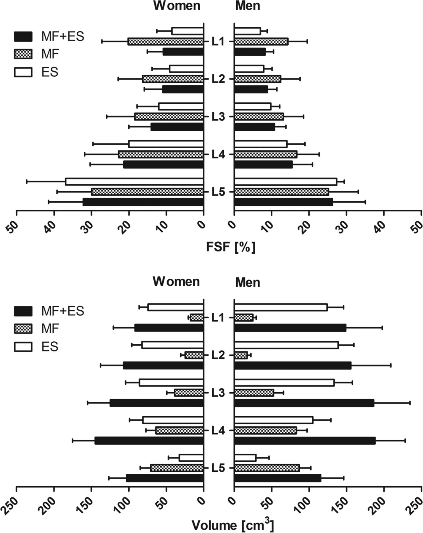 Age- and Level-Dependence of Fatty Infiltration in Lumbar