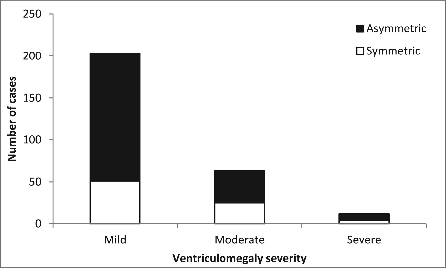 Fetal Brain Anomalies Associated with Ventriculomegaly or Asymmetry