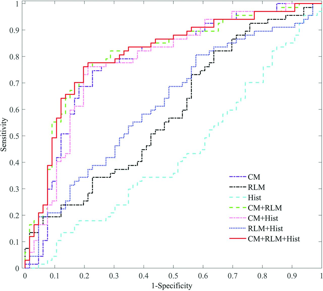 relationship between the mri and emg measurements