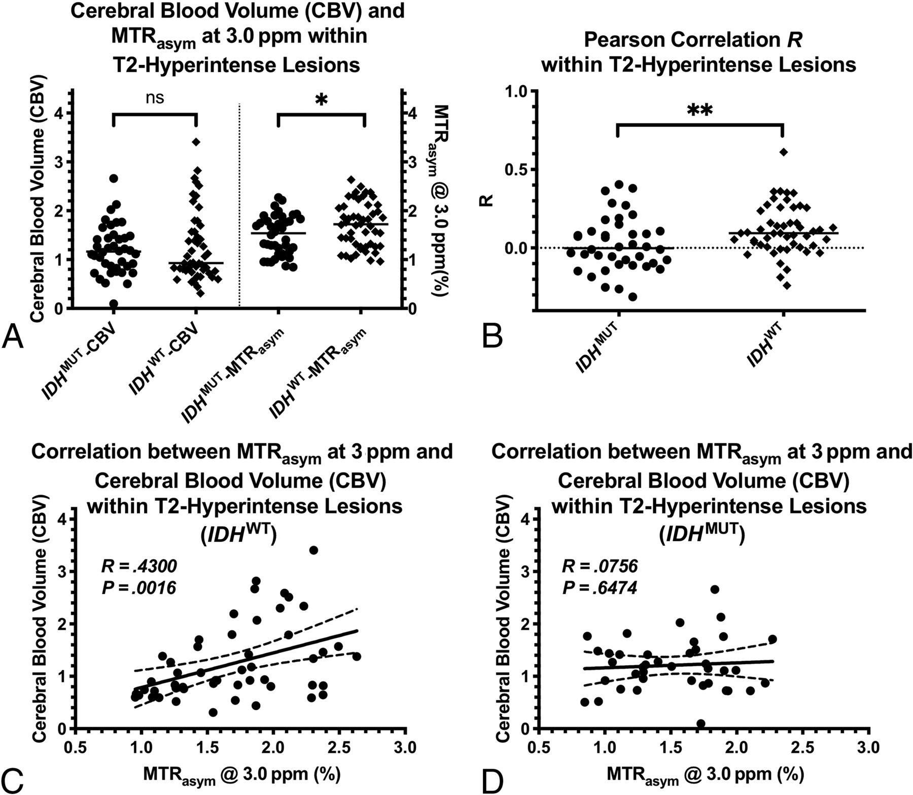 Association between Tumor Acidity and Hypervascularity in
