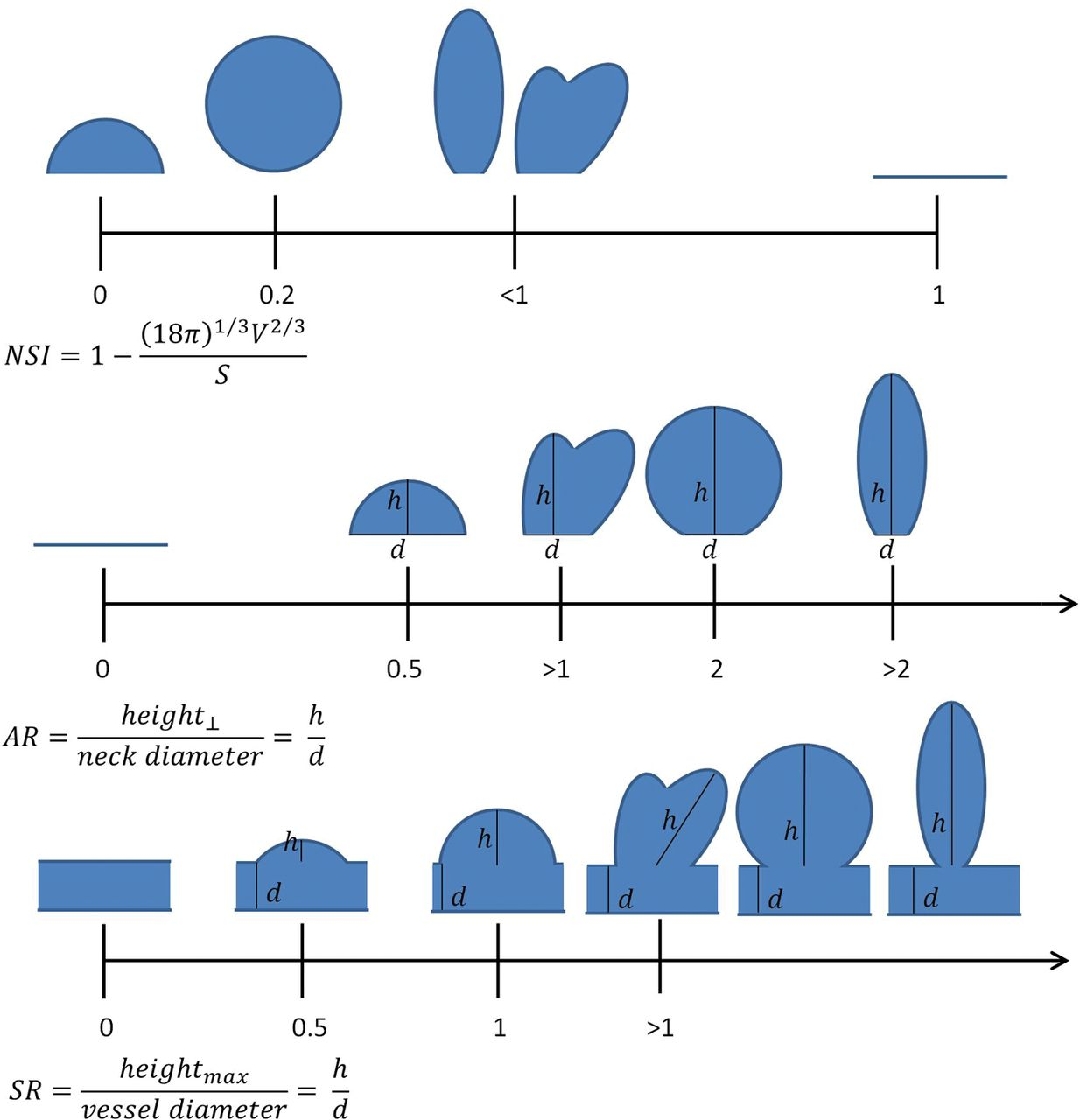 Nonsphericity Index and Size Ratio Identify Morphologic Differences