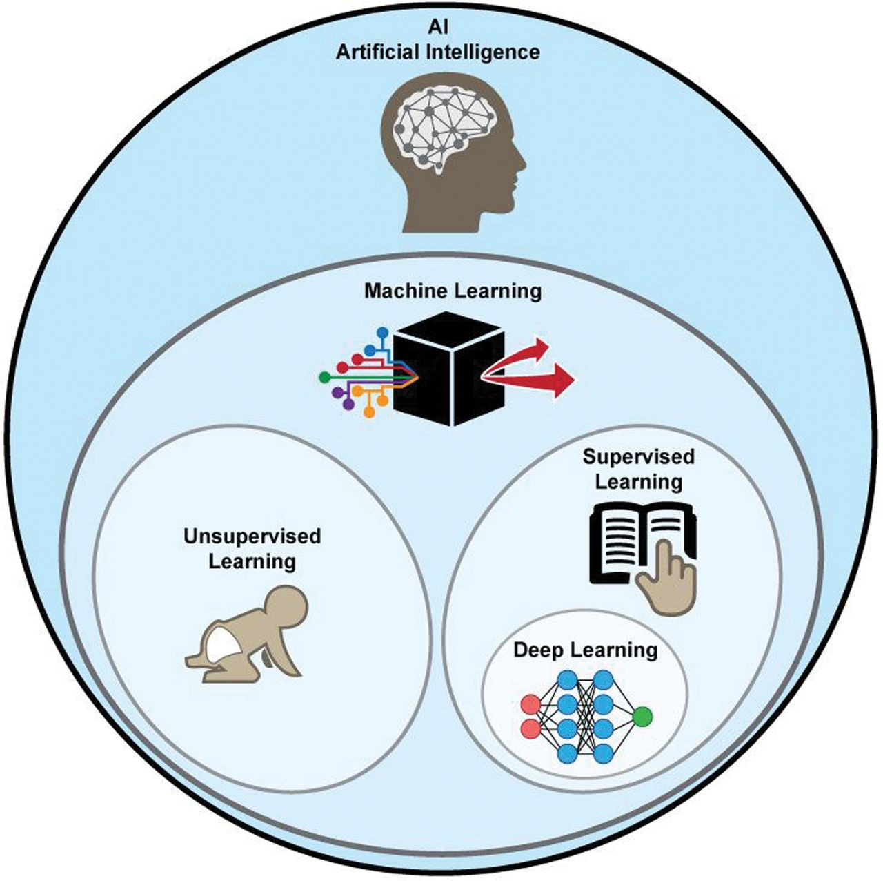 Deep Learning in Neuroradiology | American Journal of