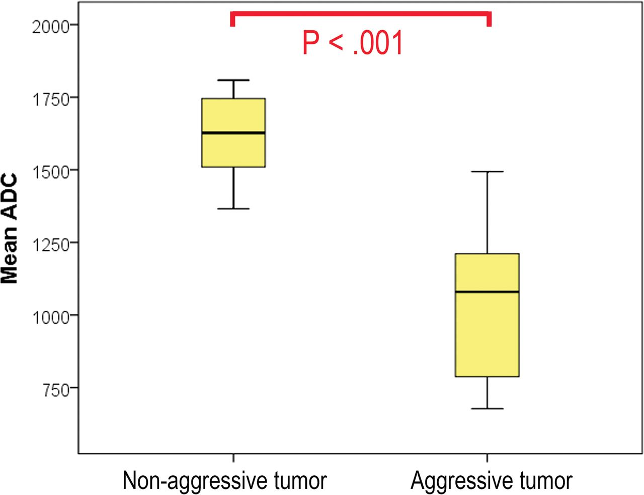 Role of the Apparent Diffusion Coefficient as a Predictor of Tumor