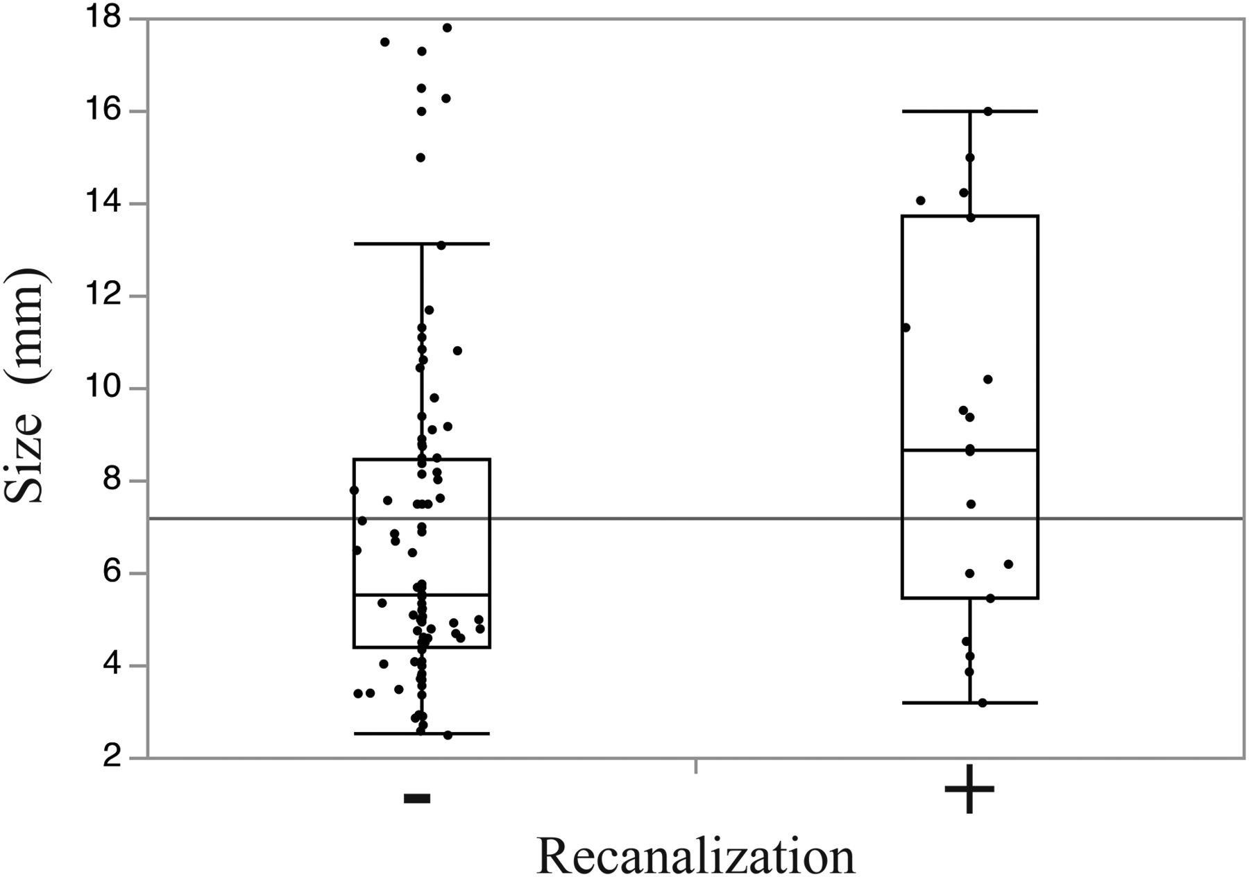 Long-Term Results and Follow-Up Examinations after Endovascular