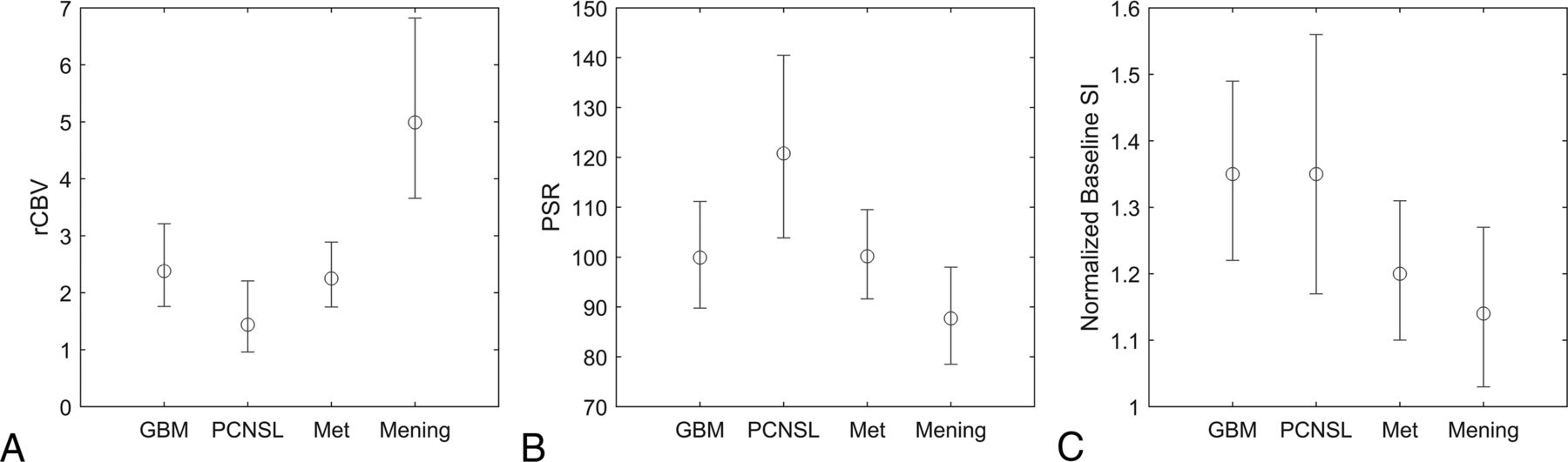 Utility of Percentage Signal Recovery and Baseline Signal in DSC-MRI